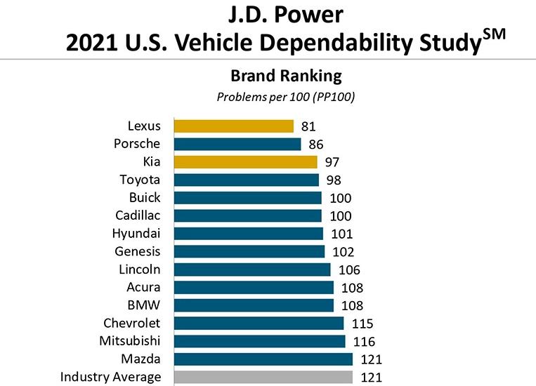 Lexus, KIA, Porsche là những thương hiệu ô tô được tin cậy nhất năm 2021 ảnh 5