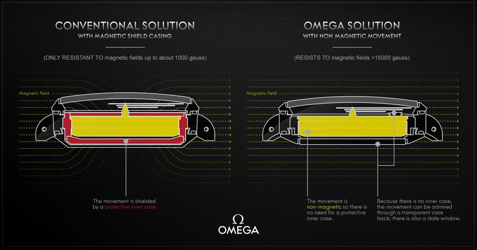 Kháng từ trường - Cách Omega đánh bại các đối thủ đồng hồ cơ ảnh 10